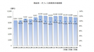 家庭用家具市場は漸減傾向 2018年は6654億円 矢野経調べ