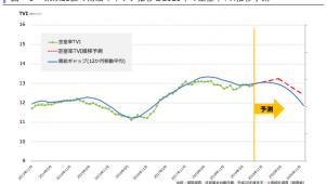 2020年首都圏賃貸住宅市場は空室率改善の見通し タス調べ
