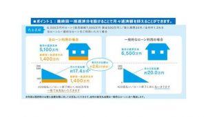 積水化学、『スマートパワーステーションアーバン』発売 太陽光搭載住宅20万棟達成