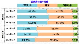 建設業の70.4%が正社員不足 帝国データバンク調べ