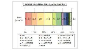 自由に使えるお金「3万円未満」が6割 マイボイスコム調べ