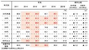 「後継者不在率」65.2%で2年連続低下 建設業も低下 帝国データバンク調べ