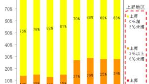 主要都市の地価動向、「緩やかな上昇」基調が継続 第3四半期地価LOOKレポート