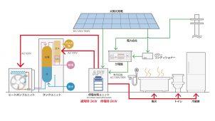 停電時でも湯張りが可能なハイブリッド給湯システム