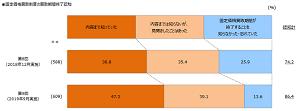 「卒FIT」認知は86.4%で前年比12ポイント増加 電通調べ