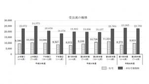 建築物リフォーム・リニューアル工事受注高は12.8%増 国交省調査