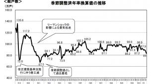 野村不アーバン調査住宅地価格、首都圏平均3Q連続プラス