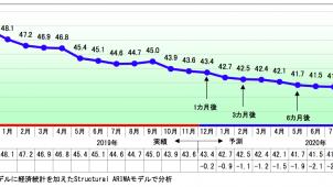「景気DI」2カ月連続で悪化 建設は改善 TDB景気動向調査