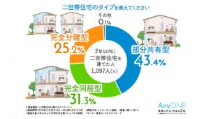 二世帯住宅タイプ「部分共有型」が4割以上 エニワン調べ