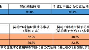 下請取引等実態調査、8777業者に指導票を発送