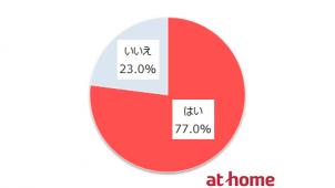 中古住宅を「リノベ前提で購入」約8割 アットホーム調べ