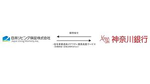 日本リビング保証、神奈川銀行と顧客紹介業務で契約