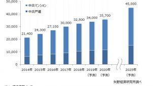 2018年の中古住宅買取再販市場規模は3万2500戸 矢野経済研調べ