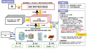 国交省、耐震化へ官民ファンドの出資条件緩和