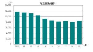 帝国データ調査、昨年の建設業倒産件数は横ばい