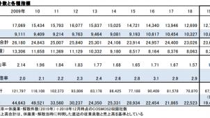 「休廃業」が7年ぶりに増加 建設業の「休廃業・解散」は2.7%減 TDB調べ