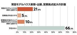 【アンケート】3割余が常設モデルハウス新築・出展