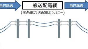 京セラ、蓄電池を活用した再エネ「自己託送」実証実験
