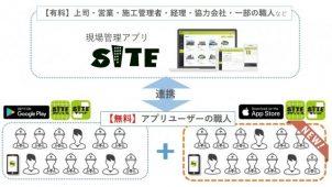 現場管理アプリ「サイト」とつながるios版アプリが正式リリース