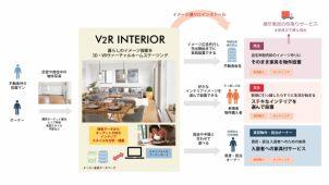 リビングハウスとカラーアンドデコ、「V2Rインテリア」サービス提供開始