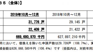 10~12月のフラット35申請戸数、前年同期比9%増