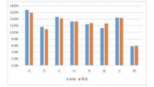 引越しWeb予約3割「電話営業時間外」 アップル調査
