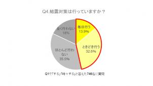 自宅の結露対策、5割以上が「していない」 ケルヒャージャパン調べ