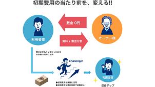 """オフィス入居の初期費用が""""ほぼ0円"""" 新サービス「Z不動産」"""