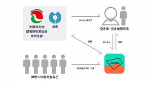 akippa、岬町(大阪)などと連携協定を締結 空家跡地の活用へ