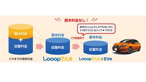 Looop、日産と協力し電気代のEV割プラン