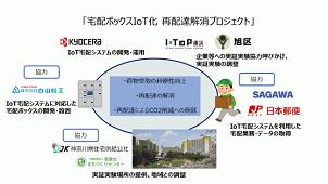 横浜市と京セラ、「宅配ボックスIoT化 再配達解消プロジェクト」
