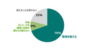 テレワーカーの7割「仕事用に自宅環境を整備」 リクルート住まいカンパニー調べ