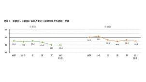 首都圏の売買仲介業況DI、5年ぶりの低水準