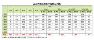 【調査】登録工務店対象に省エネ実態調査 -NCN