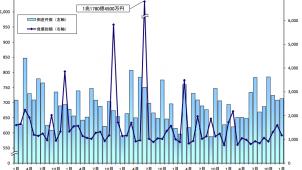 企業倒産件数、建設業は前年同月比5.3%増 帝国データバンク調べ