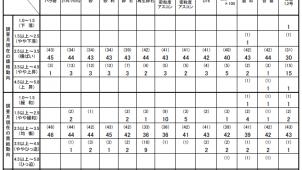 2月の主要建設資材需給動向は「均衡」 国交省調べ