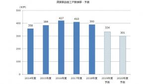 貸家着工、今年度予測は14.4%減の33.4万戸