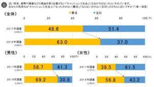「キャッシュレス社会に賛成」2年間で増加 博報堂生活総合研究所調べ