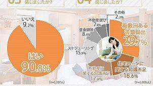 書類提出や知識不足で「大変だった」9割 住環境ジャパン調べ
