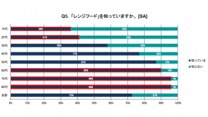 レンジフード「知らない」10~20代の6割、富士工業調べ