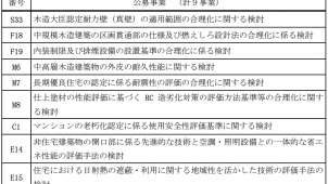 国交省「建築基準整備促進事業」の事業者募集を開始 13日に説明会
