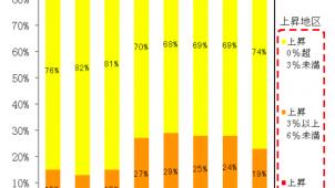主要都市の地価動向、上昇地区が8期連続で9割超 第4四半期地価LOOKレポート