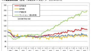 住宅の不動産価格指数、60カ月連続で前年同月比プラス