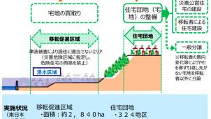 東日本大震災被災地の集団移転による宅地造成が3月末で完了へ