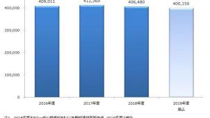 2018年度の床材市場規模は1.4%減 矢野経済研調べ
