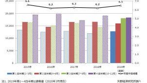 2019年の住宅リフォーム市場規模は4.5%増 矢野経済研調べ