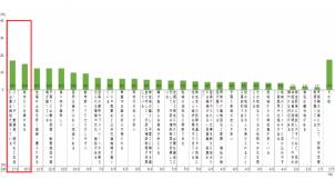 三重県調べ、移住先の決定要因「生活に必要な施設」最多