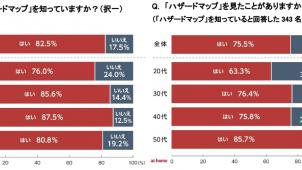 ハザードマップ「見たことがある」75.5% アットホーム調べ
