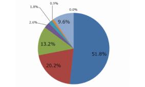AIスピーカー「ほぼ毎日使う」が5割 ジャストシステム調査