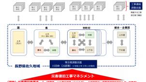 UR、長野県佐久地域で「災害復旧工事マネジメント」 県などと4者協定